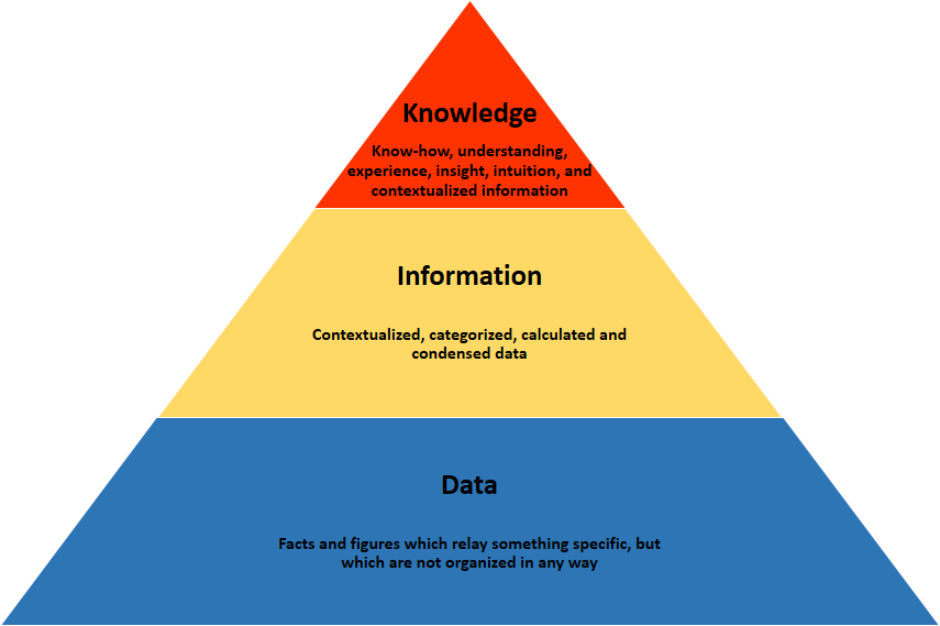 from data information and knowledge to The dikw pyramid ref:the answer is 42 on data, information and knowledge  very good video   real.